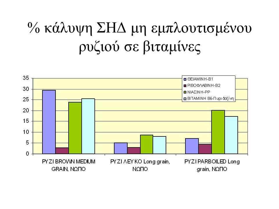 % κάλυψη ΣΗΔ μη εμπλουτισμένου ρυζιού σε βιταμίνες