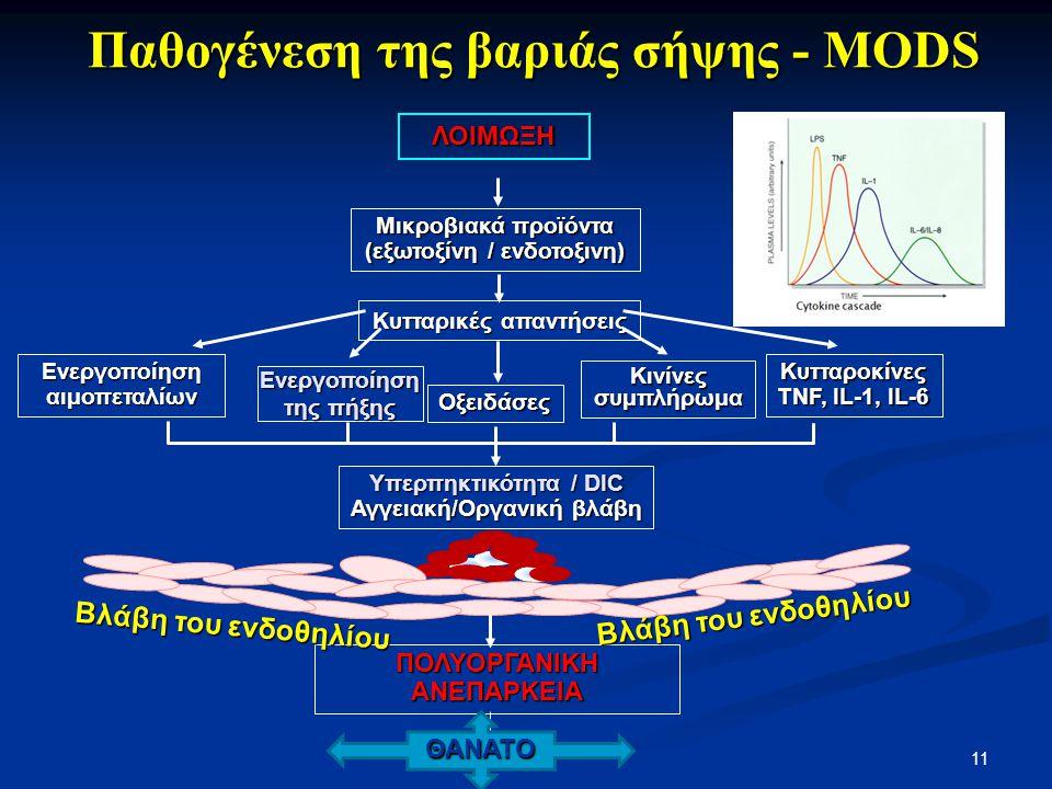 Παθογένεση της βαριάς σήψης - MODS ΛΟΙΜΩΞΗ Μικροβιακά προϊόντα (εξωτοξίνη / ενδοτοξινη) Κυτταρικές απαντήσεις Οξειδάσες Ενεργοποίηση αιμοπεταλίων Κινί
