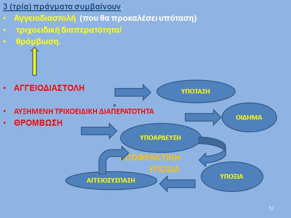3 (τρία) πράγματα συμβαίνουν: Αγγειοδιαστολή (που θα προκαλέσει υπόταση) τριχοειδική διαπερατότητα/ θρόμβωση. ΑΓΓΕΙΟΔΙΑΣΤΟΛΗ ΑΥΞΗΜΕΝΗ ΤΡΙΧΟΕΙΔΙΚΗ ΔΙΑΠ