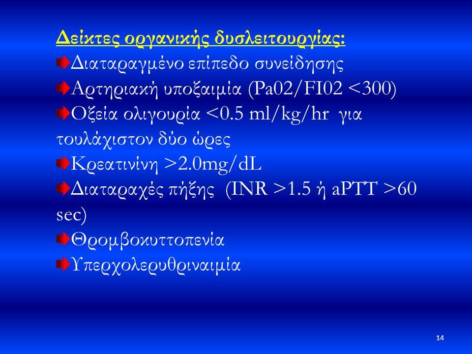 Δείκτες οργανικής δυσλειτουργίας: Διαταραγμένο επίπεδο συνείδησης Αρτηριακή υποξαιμία (Pa02/FI02 <300) Οξεία ολιγουρία <0.5 ml/kg/hr για τουλάχιστον δ