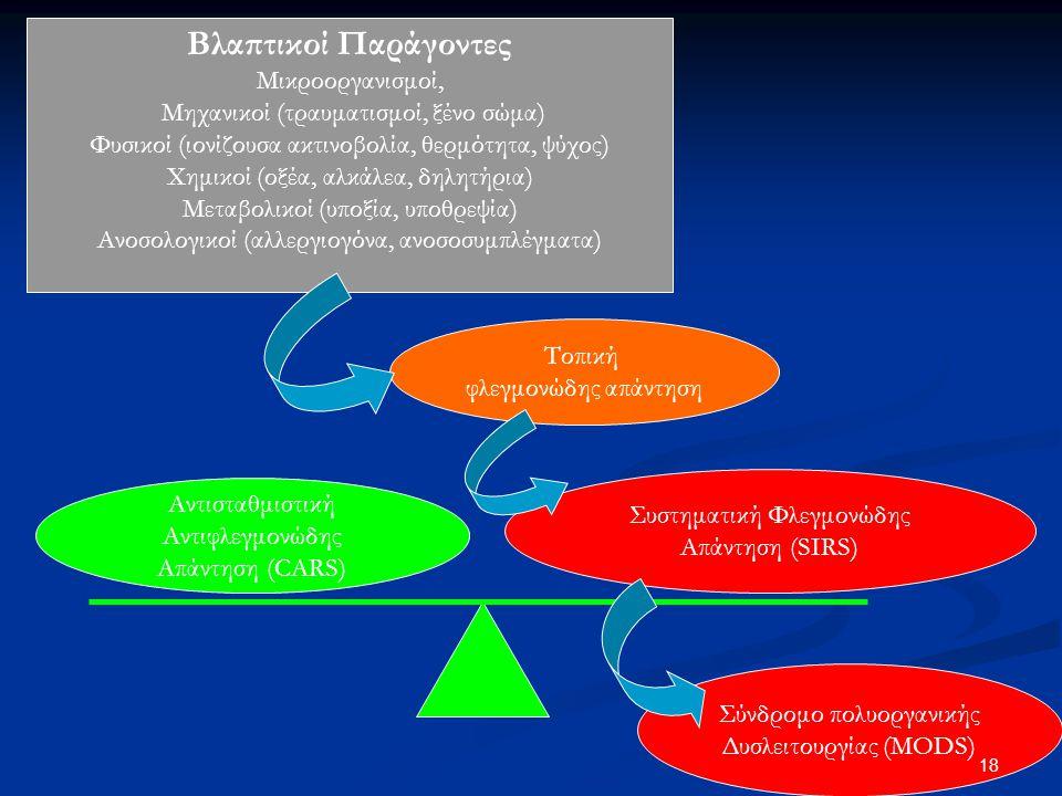 Βλαπτικοί Παράγοντες Μικροοργανισμοί, Μηχανικοί (τραυματισμοί, ξένο σώμα) Φυσικοί (ιονίζουσα ακτινοβολία, θερμότητα, ψύχος) Χημικοί (οξέα, αλκάλεα, δη