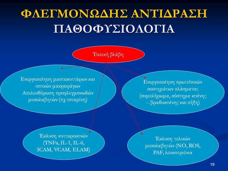 ΦΛΕΓΜΟΝΩΔΗΣ ΑΝΤΙΔΡΑΣΗ ΠΑΘΟΦΥΣΙΟΛΟΓΙΑ Τοπική βλάβη Ενεργοποίηση μαστοκυττάρων και ιστικών μακροφάγων Απελευθέρωση προφλεγμονωδών μεσολαβητών (πχ ισταμί