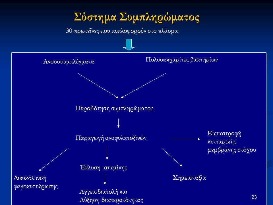 Σύστημα Συμπληρώματος 30 πρωτεΐνες που κυκλοφορούν στο πλάσμα Ανοσοσυμπλέγματα Πολυσακχαρίτες βακτηρίων Πυροδότηση συμπληρώματος Παραγωγή αναφυλατοξιν