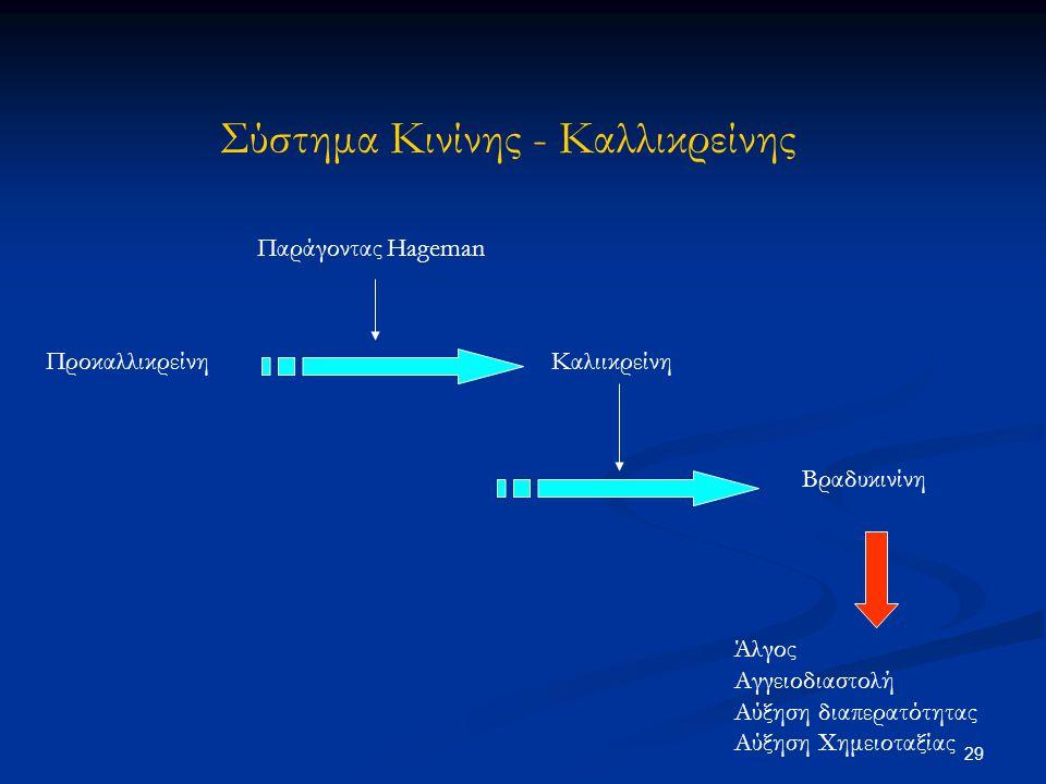 Σύστημα Κινίνης - Καλλικρείνης Παράγοντας Hageman ΠροκαλλικρείνηΚαλιικρείνη Βραδυκινίνη Άλγος Αγγειοδιαστολή Αύξηση διαπερατότητας Αύξηση Χημειοταξίας