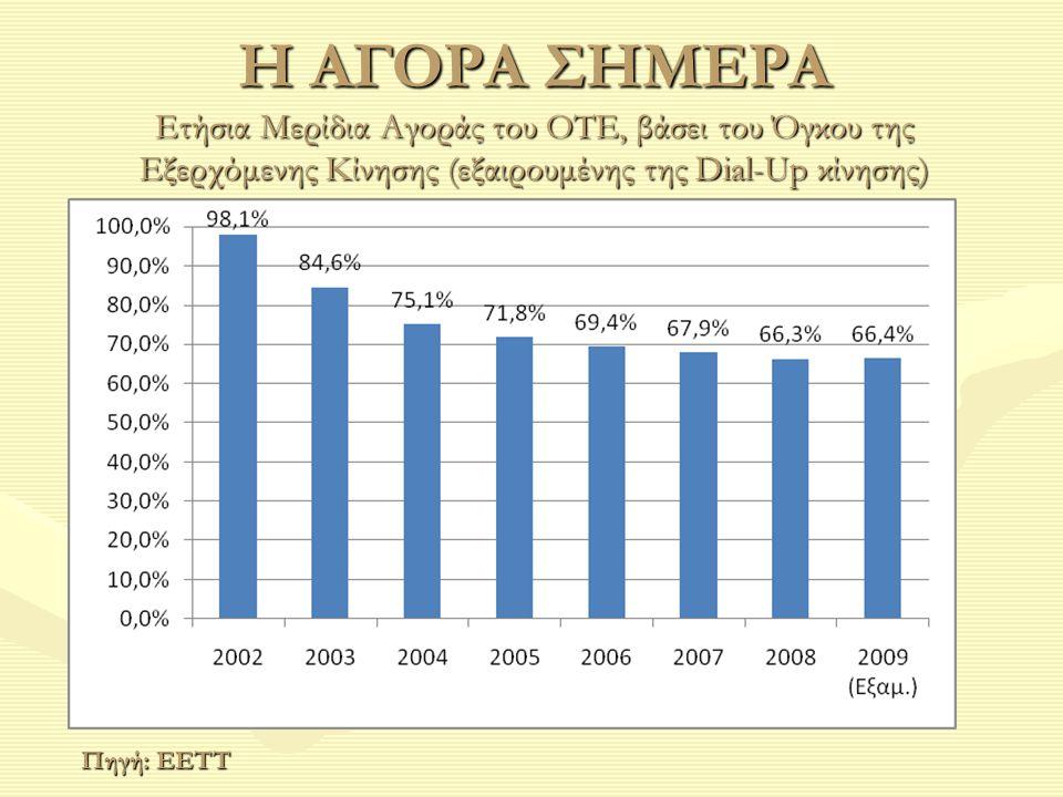 Η ΑΓΟΡΑ ΣΗΜΕΡΑ Ετήσια Μερίδια Αγοράς του ΟΤΕ, βάσει του Όγκου της Εξερχόμενης Κίνησης (εξαιρουμένης της Dial-Up κίνησης) Πηγή: ΕΕΤΤ