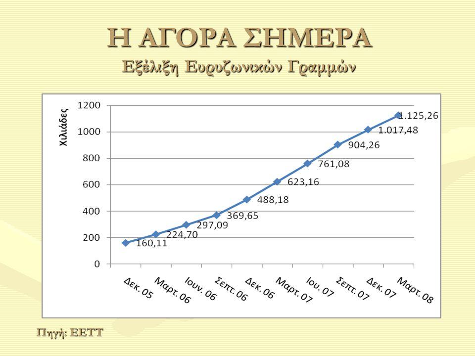 Η ΑΓΟΡΑ ΣΗΜΕΡΑ Εξέλιξη Ευρυζωνικών Γραμμών Πηγή: ΕΕΤΤ