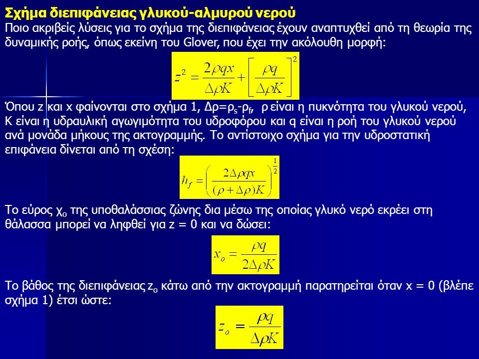 Σχήμα διεπιφάνειας γλυκού-αλμυρού νερού Ποιο ακριβείς λύσεις για το σχήμα της διεπιφάνειας έχουν αναπτυχθεί από τη θεωρία της δυναμικής ροής, όπως εκείνη του Glover, που έχει την ακόλουθη μορφή: Όπου z και x φαίνονται στο σχήμα 1, Δρ=ρ s -ρ f, ρ είναι η πυκνότητα του γλυκού νερού, Κ είναι η υδραυλική αγωγιμότητα του υδροφόρου και q είναι η ροή του γλυκού νερού ανά μονάδα μήκους της ακτογραμμής.