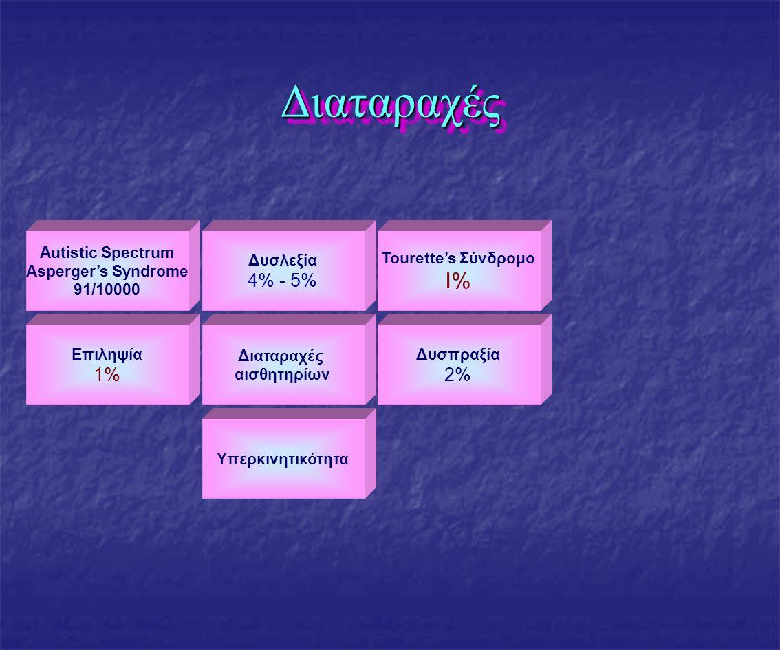 Υπερκινητικότητα Διαταραχές αισθητηρίων ΔιαταραχέςΔιαταραχές Autistic Spectrum Asperger's Syndrome 91/10000 Δυσλεξία 4% - 5% Δυσπραξία 2% Tourette's Σύνδρομο I% Επιληψία 1%
