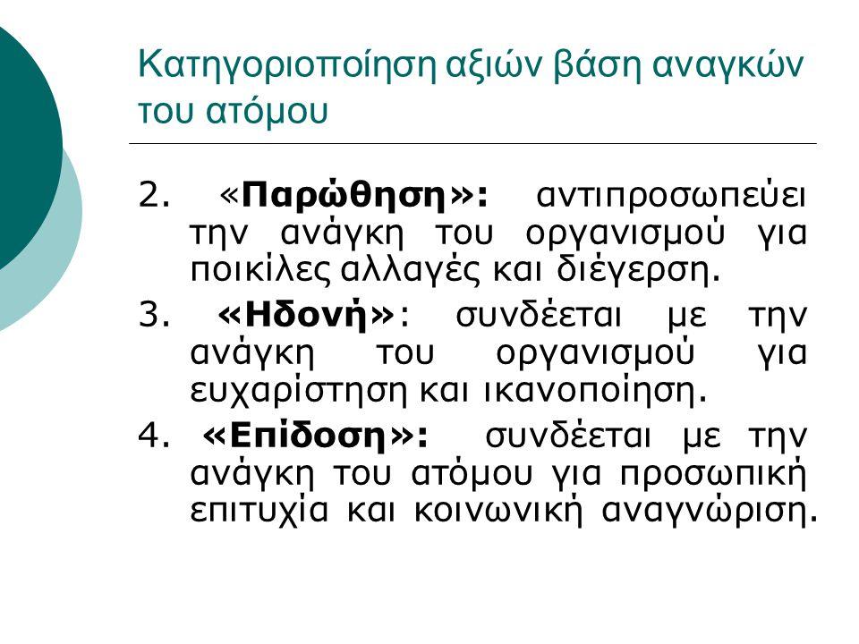 Κατηγοριοποίηση αξιών βάση αναγκών του ατόμου 2. «Παρώθηση»: αντιπροσωπεύει την ανάγκη του οργανισμού για ποικίλες αλλαγές και διέγερση. 3. «Ηδονή»: σ