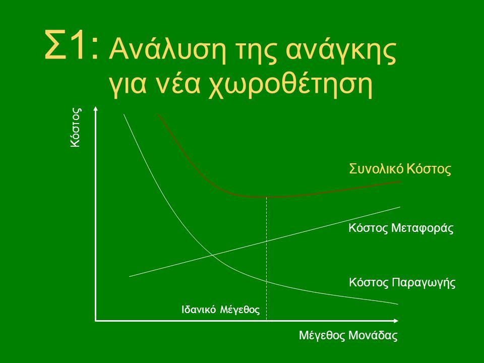 Βασικά στάδια στην απόφαση για νέα χωροθέτηση 1.