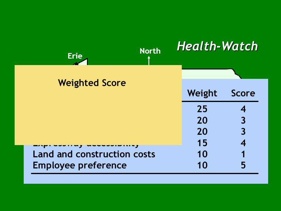 Health-Watch ΠαράγονταςΕιδικό ΒάροςΒαθμός Σύνολο ασθενομιλίων ανά χρόνο254 Χρήση μονάδας203 Μέσος χρόνος μεταφοράς επείγοντος203 Πρόσβαση σε αυτοκινητόδρομο154 Κόστος γης και κατασκευής101 Προτίμηση εργαζομένων105
