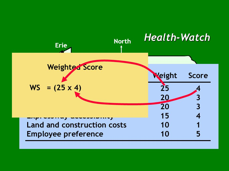 Health-Watch North Location Factor WeightScore Total Patient miles per month254 Facility utilization203 Average time per emergency trip203 Expressway