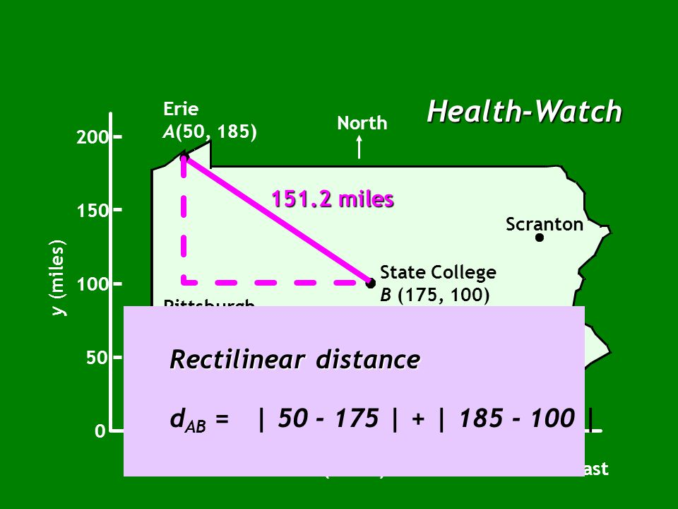 Health-Watch Erie A(50, 185) Pittsburgh Harrisburg Philadelphia Scranton Uniontown North 0 50 100 150 200 y (miles) x (miles) 50100150200250300 East S