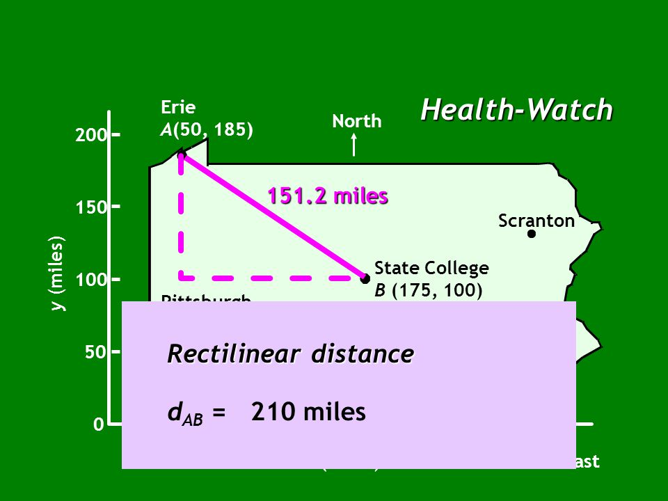 Health-Watch Erie A(50, 185) Pittsburgh Harrisburg Philadelphia Scranton Uniontown North 0 50 100 150 200 y (miles) x (miles) 50100150200250300 East State College B (175, 100) 151.2 miles Rectilinear distance d AB = | 50 - 175 | + | 185 - 100 |
