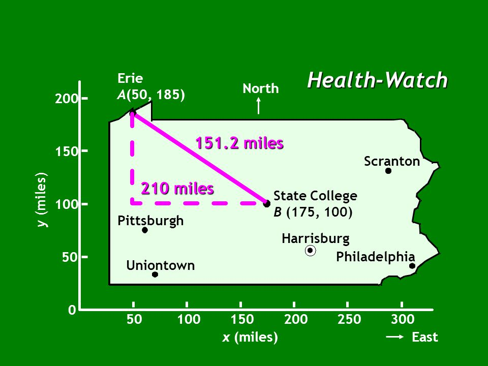 Health-Watch Erie A(50, 185) Pittsburgh Harrisburg Philadelphia Scranton Uniontown North 0 50 100 150 200 y (miles) x (miles) 50100150200250300 East State College B (175, 100) 151.2 miles Rectilinear distance d AB = 210 miles
