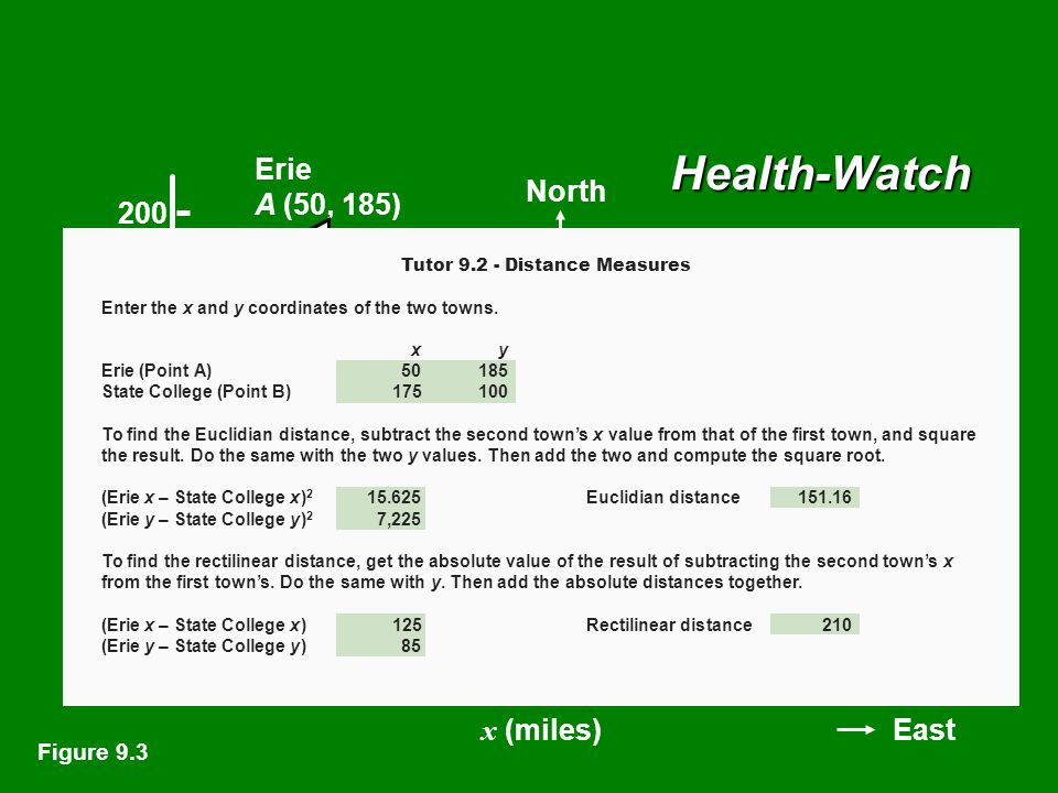 Health-Watch Erie A(50, 185) Pittsburgh Harrisburg Philadelphia Scranton Uniontown North 0 50 100 150 200 y (miles) x (miles) 50100150200250300 East State College B (175, 100) 151.2 miles 210 miles