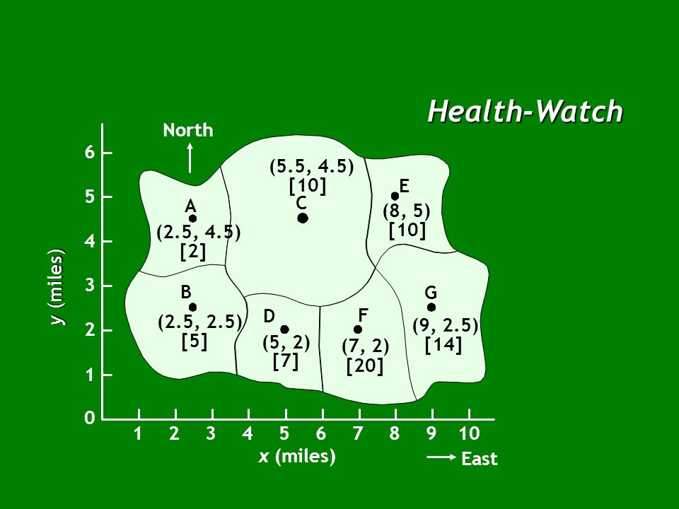 Figure 9.3 Health-Watch Erie A (50, 185) North Enter the x and y coordinates of the two towns.