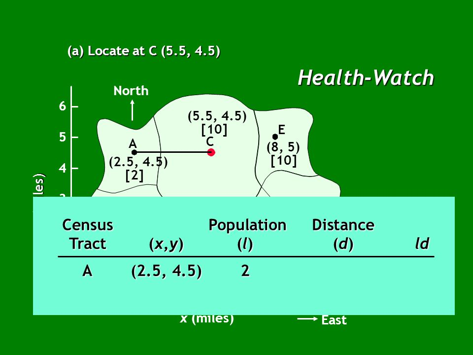 Health-Watch (a) Locate at C (5.5, 4.5) North B A C E G F D (2.5, 4.5) [2] (2.5, 2.5) [5] (5, 2) [7] (7, 2) [20] (9, 2.5) [14] (8, 5) [10] (5.5, 4.5) [10] x (miles) East 12345678910 1 2 3 4 5 6 0 y (miles) Census PopulationDistance Tract(x,y)(l)(d)ld