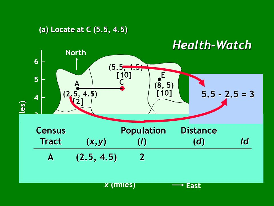 Health-Watch (a) Locate at C (5.5, 4.5) North B A C E G F D (2.5, 4.5) [2] (2.5, 2.5) [5] (5, 2) [7] (7, 2) [20] (9, 2.5) [14] (8, 5) [10] (5.5, 4.5) [10] x (miles) East 12345678910 1 2 3 4 5 6 0 y (miles) Census PopulationDistance Tract(x,y)(l)(d)ld A(2.5, 4.5)2