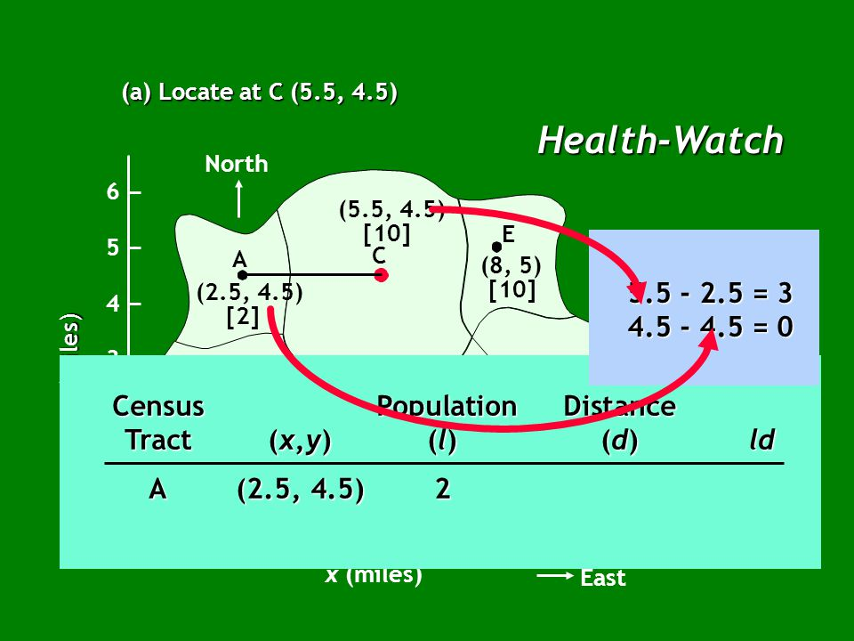 Health-Watch (a) Locate at C (5.5, 4.5) North B A C E G F D (2.5, 4.5) [2] (2.5, 2.5) [5] (5, 2) [7] (7, 2) [20] (9, 2.5) [14] (8, 5) [10] (5.5, 4.5) [10] x (miles) East 12345678910 1 2 3 4 5 6 0 y (miles) Census PopulationDistance Tract(x,y)(l)(d)ld A(2.5, 4.5)2 5.5 - 2.5 = 3