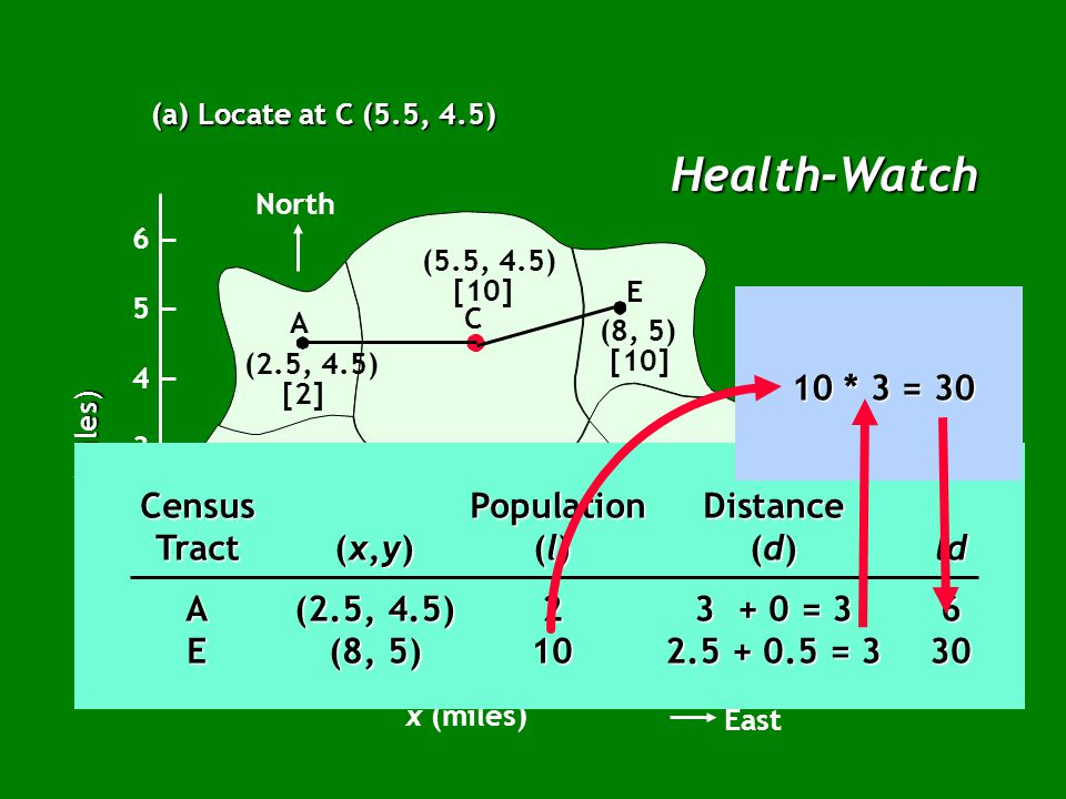 Health-Watch (a) Locate at C (5.5, 4.5) North B A C E G F D (2.5, 4.5) [2] (2.5, 2.5) [5] (5, 2) [7] (7, 2) [20] (9, 2.5) [14] (8, 5) [10] (5.5, 4.5) [10] x (miles) East 12345678910 1 2 3 4 5 6 0 y (miles) Census PopulationDistance Tract(x,y)(l)(d)ld A(2.5, 4.5)23 + 0 = 36 E(8, 5)10 2.5 + 0.5 = 3 8 - 5.5 = 2.5 5 - 4.5 = 0.5