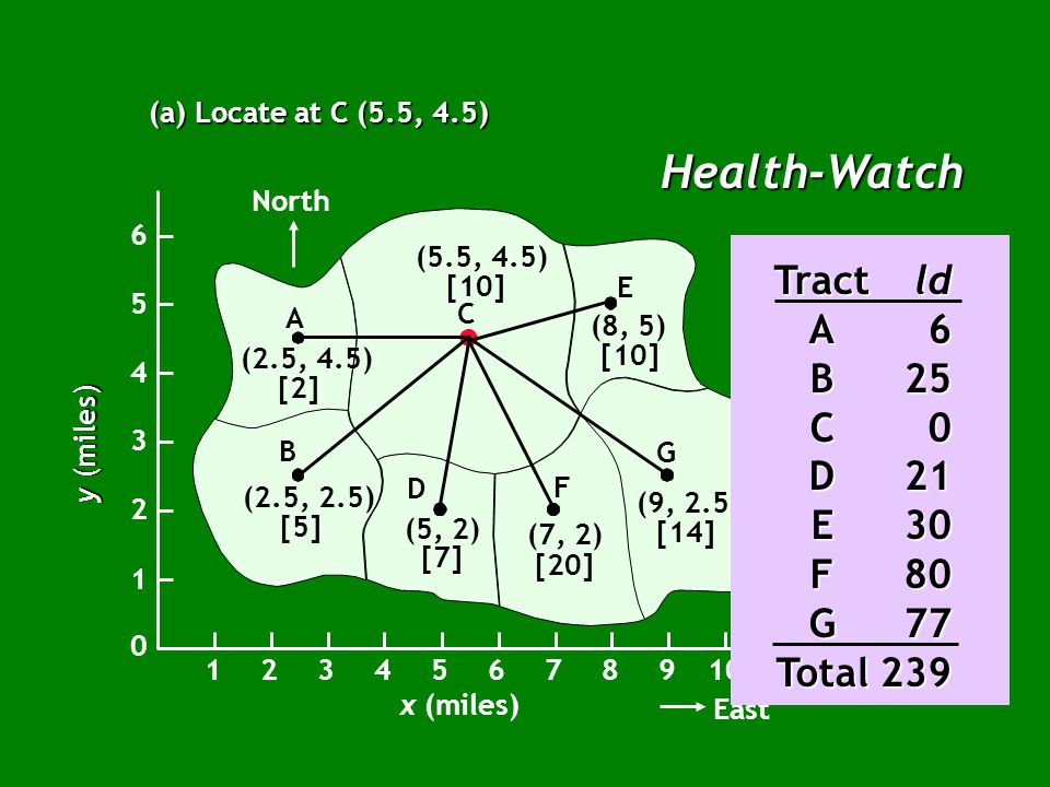 Health-Watch (a) Locate at C (5.5, 4.5) North B A C E G F D (2.5, 4.5) [2] (2.5, 2.5) [5] (5, 2) [7] (7, 2) [20] (9, 2.5) [14] (8, 5) [10] (5.5, 4.5) [10] x (miles) East 12345678910 1 2 3 4 5 6 0 y (miles) Census PopulationDistance Tract(x,y)(l)(d)ld A(2.5, 4.5)23 + 0 = 36 E(8, 5)102.5 + 0.5 = 330