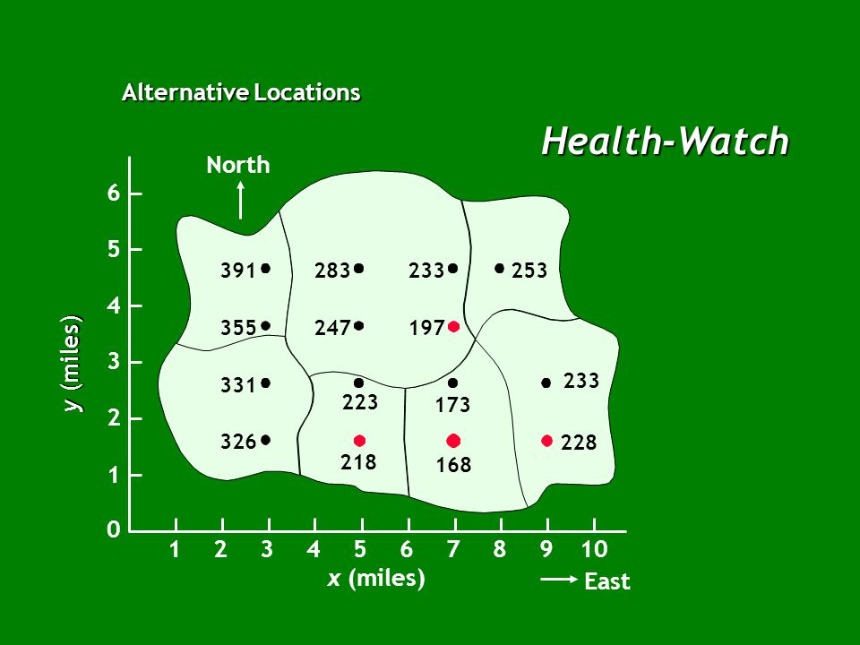 Health-Watch Alternative Locations North x (miles) East 12345678910 1 2 3 4 5 6 0 y (miles)