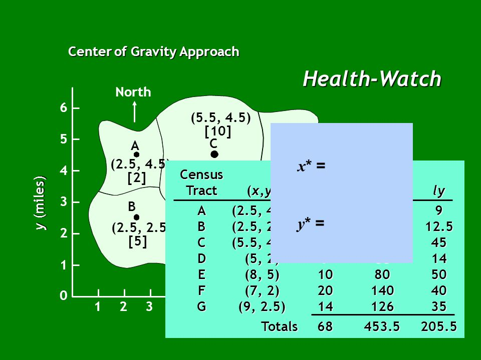 Health-Watch Center of Gravity Approach North B A C E G F D (2.5, 4.5) [2] (2.5, 2.5) [5] (5, 2) [7] (7, 2) [20] (9, 2.5) [14] (8, 5) [10] (5.5, 4.5)