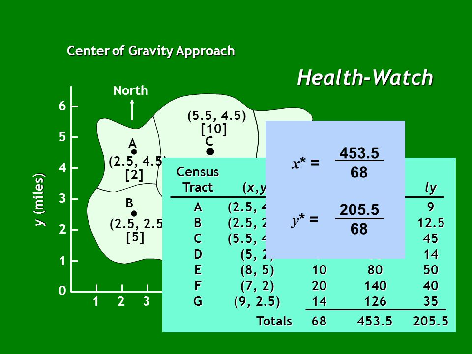 Health-Watch Center of Gravity Approach North B A C E G F D (2.5, 4.5) [2] (2.5, 2.5) [5] (5, 2) [7] (7, 2) [20] (9, 2.5) [14] (8, 5) [10] (5.5, 4.5) [10] x (miles) East 12345678910 1 2 3 4 5 6 0 y (miles) Census Population Tract(x,y)(l)lxly A(2.5, 4.5)259 B(2.5, 2.5)512.512.5 C(5.5, 4.5)105545 D(5, 2)73514 E(8, 5)108050 F(7, 2)2014040 G(9, 2.5)1412635 Totals68453.5205.5 Totals68453.5205.5 x* = y* = 453.5 68 205.5 68