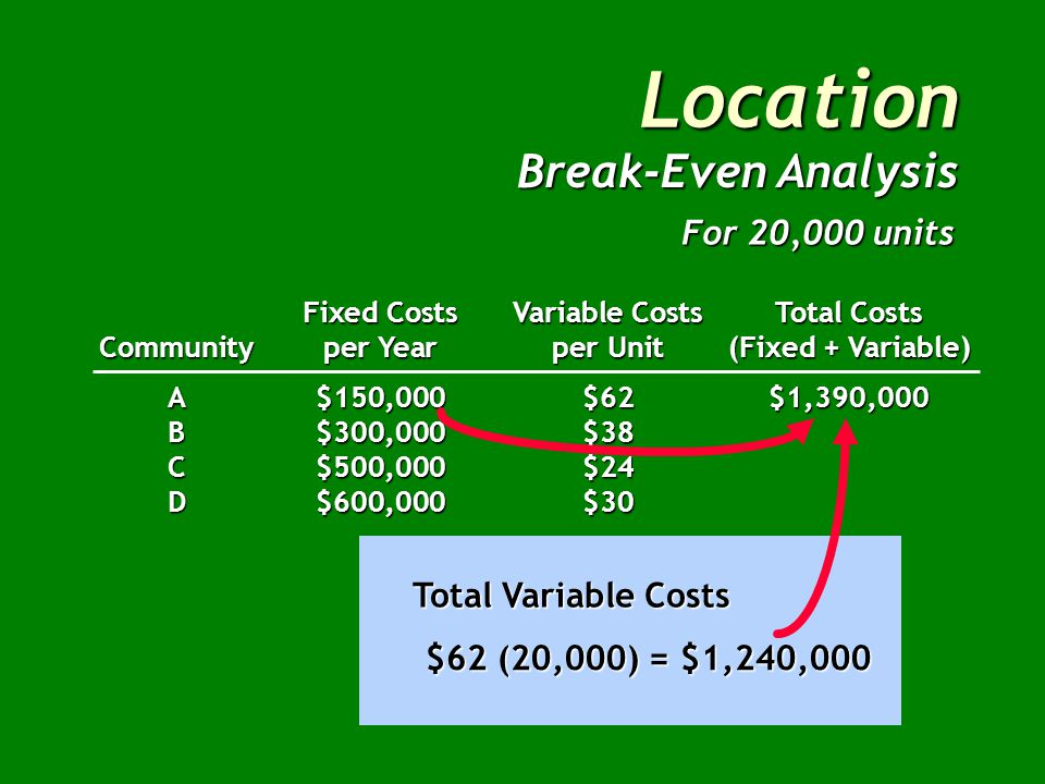 Location Break-Even Analysis Fixed CostsVariable CostsTotal Costs Communityper Yearper Unit(Fixed + Variable) A$150,000$62 B$300,000$38 C$500,000$24 D