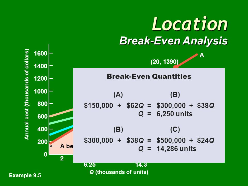 Location Break-Even Analysis Q (thousands of units) 0 200 400 600 800 1000 1200 1400 1600 246810121416182022 A best B bestC best Break-even point 6.2514.3 A D B C (20, 1390) (20, 1200) (20, 1060) (20, 980) Annual cost (thousands of dollars) Break-even point