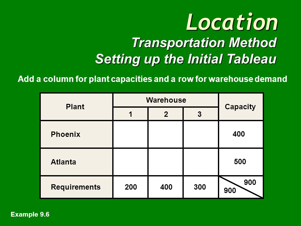 Location Transportation Method Setting up the Initial Tableau Plant Warehouse 1 2 3 Phoenix Atlanta Create a row for each plant and a column for each warehouse Example 9.6