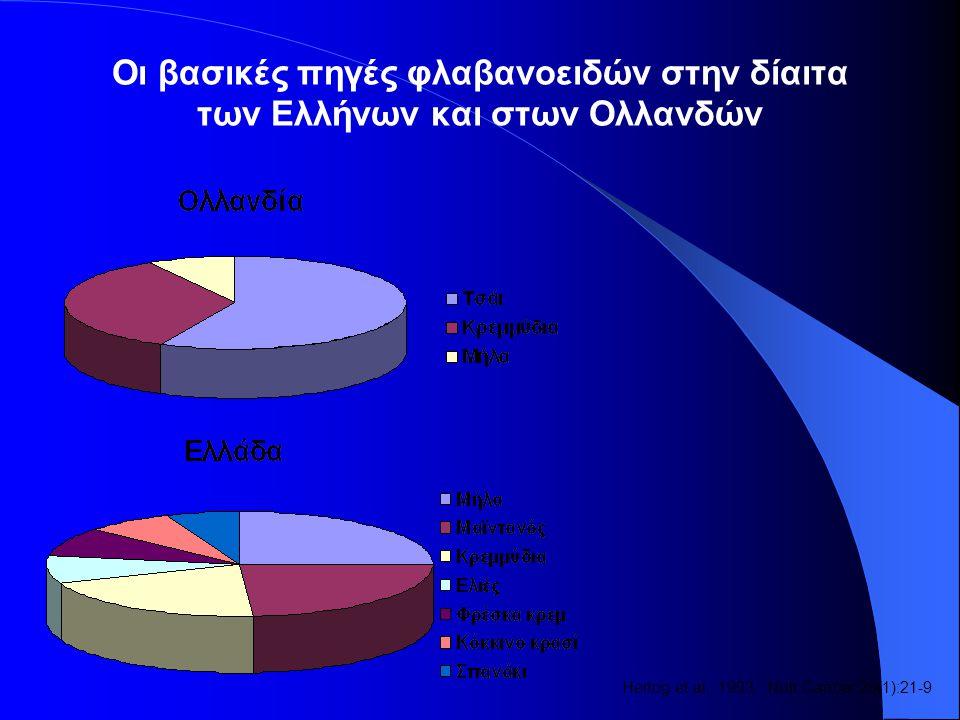 Οι βασικές πηγές φλαβανοειδών στην δίαιτα των Ελλήνων και στων Ολλανδών Hertog et al., 1993.