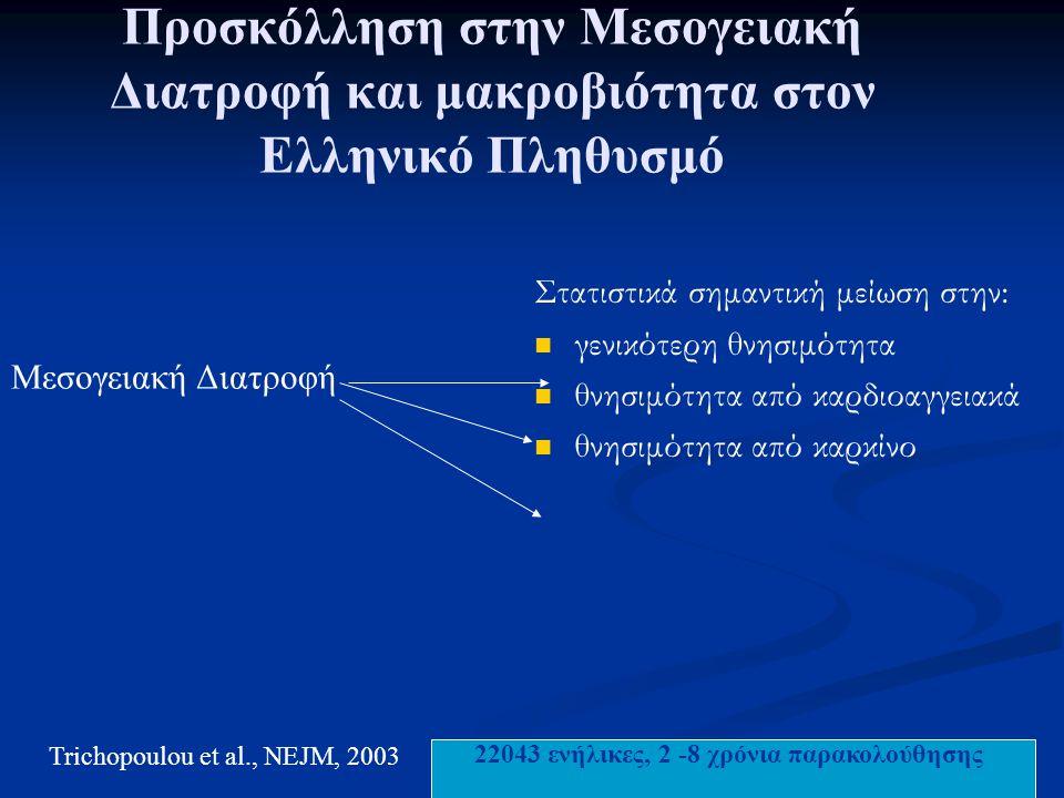 Προσκόλληση στην Μεσογειακή Διατροφή και μακροβιότητα στον Ελληνικό Πληθυσμό Στατιστικά σημαντική μείωση στην: γενικότερη θνησιμότητα θνησιμότητα από καρδιοαγγειακά θνησιμότητα από καρκίνο Trichopoulou et al., NEJM, 2003 Μεσογειακή Διατροφή 22043 ενήλικες, 2 -8 χρόνια παρακολούθησης