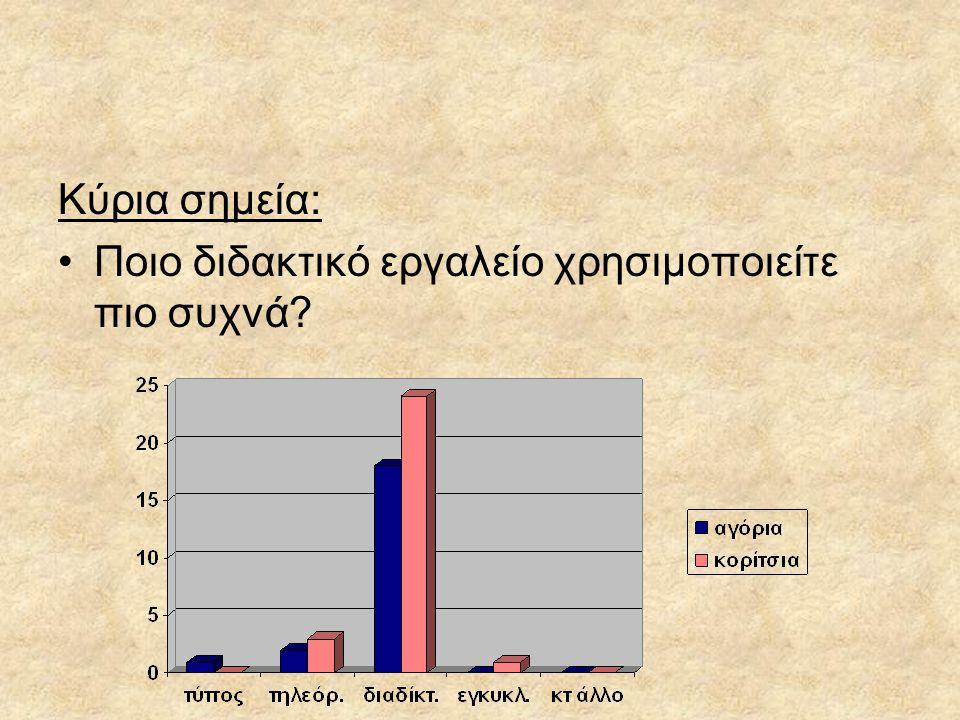 Κύρια σημεία: Ποιο διδακτικό εργαλείο χρησιμοποιείτε πιο συχνά?