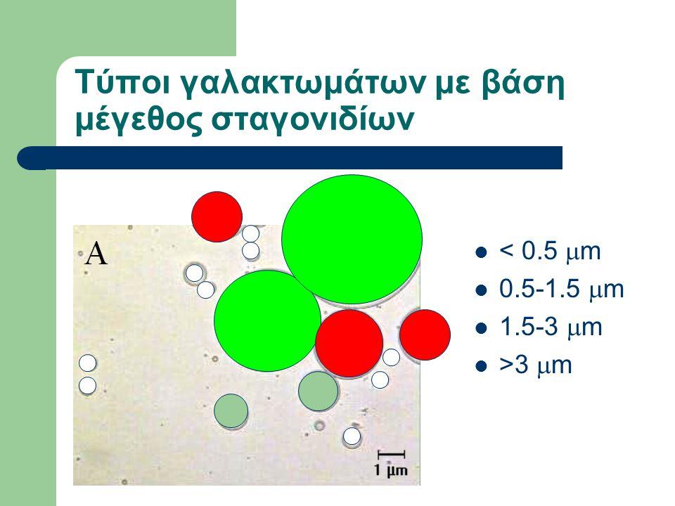 Τύποι γαλακτωμάτων με βάση μέγεθος σταγονιδίων < 0.5  m 0.5-1.5  m 1.5-3  m >3  m