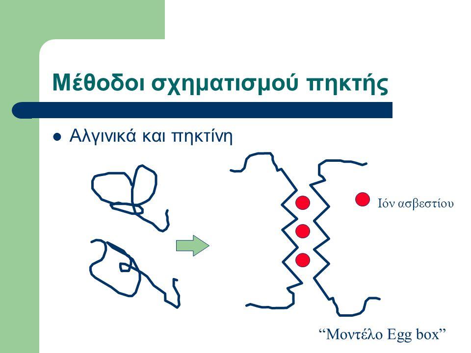 Μέθοδοι σχηματισμού πηκτής Αλγινικά και πηκτίνη Ιόν ασβεστίου Μοντέλο Egg box