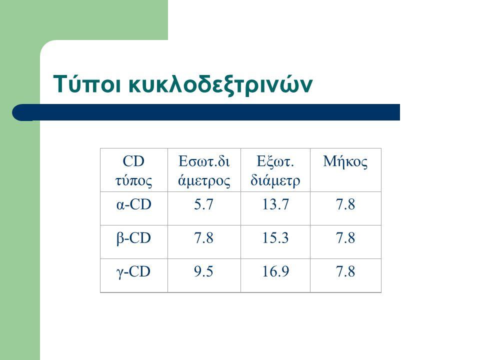 Τύποι κυκλοδεξτρινών CD τύπος Εσωτ.δι άμετρος Εξωτ.