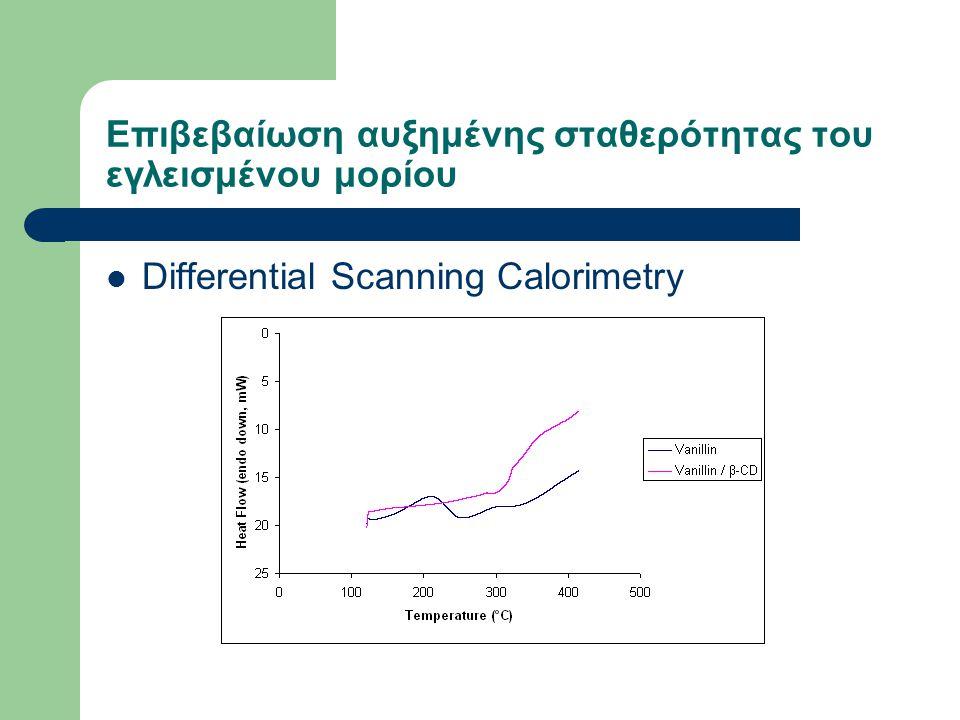 Επιβεβαίωση αυξημένης σταθερότητας του εγλεισμένου μορίου Differential Scanning Calorimetry