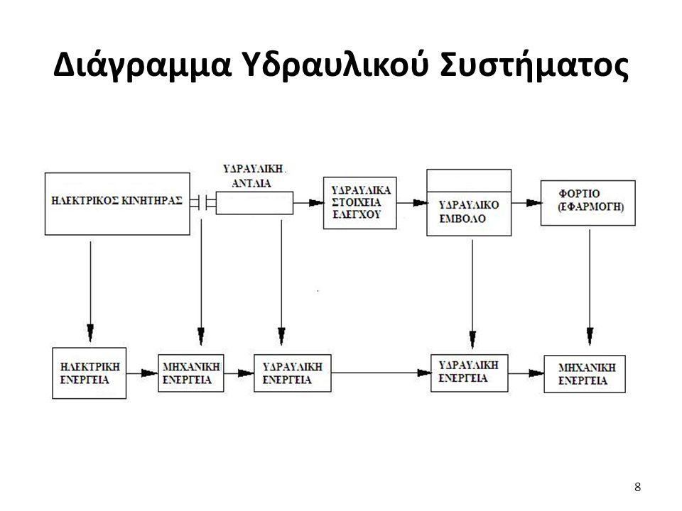 8 Διάγραμμα Υδραυλικού Συστήματος