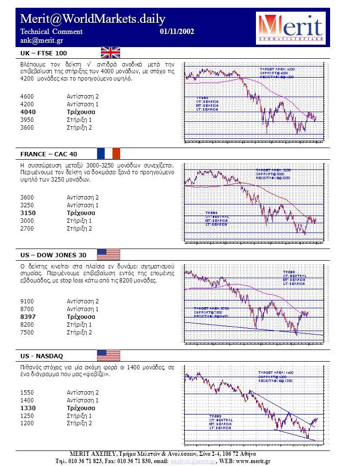 Merit@WorldMarkets.daily 01/11/2002 Technical Comment 01/11/2002 ank@merit.gr UK – FTSE 100 FRANCE – CAC 40 US – DOW JONES 30 US - NASDAQ Πιθανός στόχ