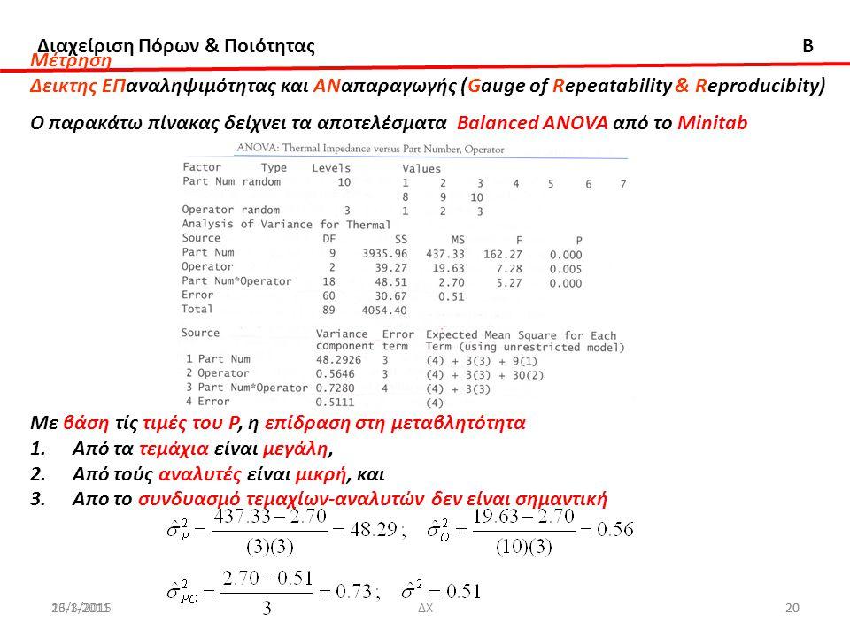 Διαχείριση Πόρων & Ποιότητας B 20 Μέτρηση Δεικτης ΕΠαναληψιμότητας και ΑΝαπαραγωγής (Gauge of Repeatability & Reproducibity) Ο παρακάτω πίνακας δείχνει τα αποτελέσματα Βalanced ANOVA από το Μinitab Με βάση τίς τιμές του Ρ, η επίδραση στη μεταβλητότητα 1.Από τα τεμάχια είναι μεγάλη, 2.Από τούς αναλυτές είναι μικρή, και 3.Απο το συνδυασμό τεμαχίων-αναλυτών δεν είναι σημαντική 26-1-2011ΔΧ2013/3/2015