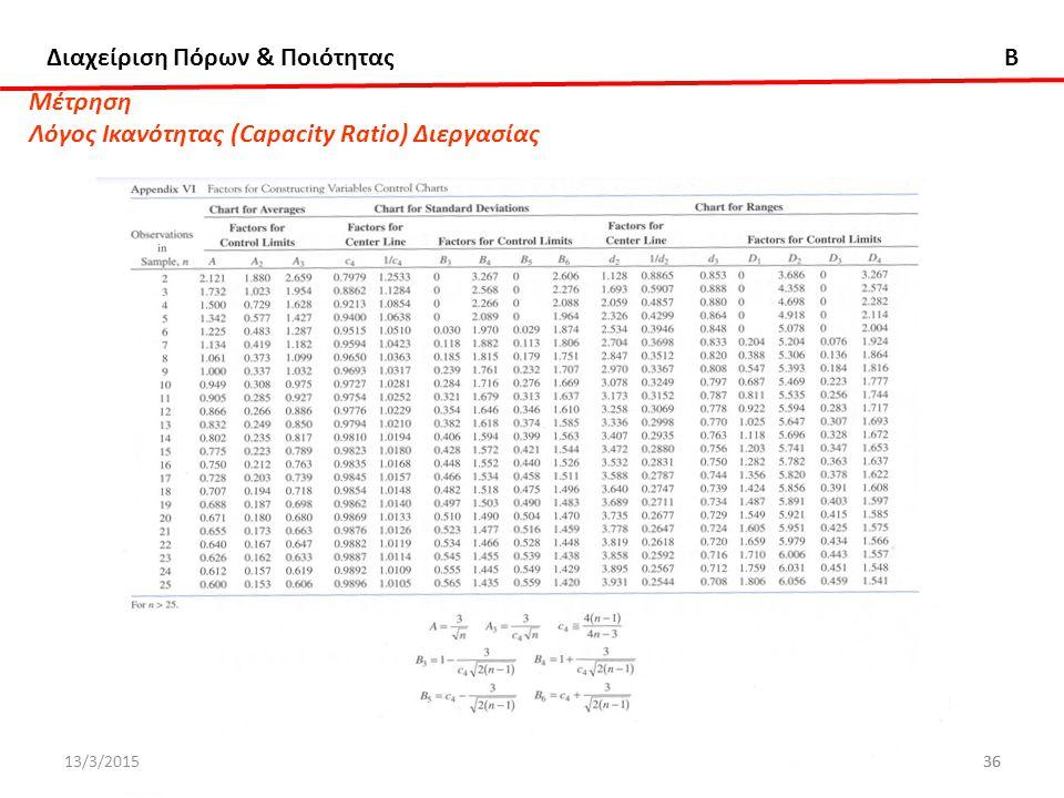 Διαχείριση Πόρων & Ποιότητας B ΔΧ36ΔΧ36 Μέτρηση Λόγος Ικανότητας (Capacity Ratio) Διεργασίας 13/3/2015