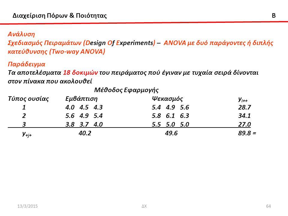 Διαχείριση Πόρων & Ποιότητας B 13/3/2015ΔΧ64 Ανάλυση Σχεδιασμός Πειραμάτων (Design Of Experiments) – ANOVA με δυό παράγοντες ή διπλής κατεύθυνσης (Two-way ANOVA) Παράδειγμα Τα αποτελέσματα 18 δοκιμών του πειράματος πού έγιναν με τυχαία σειρά δίνονται στον πίνακα που ακολουθεί Μέθοδος Εφαρμογής Τύπος ουσίαςΕμβάπτισηΨεκασμόςy i++ 14.0 4.5 4.35.4 4.9 5.628.7 25.6 4.9 5.45.8 6.1 6.334.1 33.8 3.7 4.05.5 5.0 5.027.0 y +j+ 40.2 49.6 89.8 =