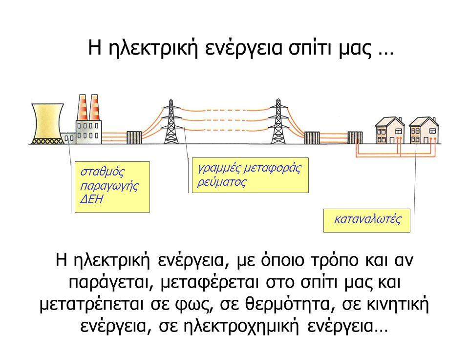 Η ηλεκτρική ενέργεια, με όποιο τρόπο και αν παράγεται, μεταφέρεται στο σπίτι μας και μετατρέπεται σε φως, σε θερμότητα, σε κινητική ενέργεια, σε ηλεκτ