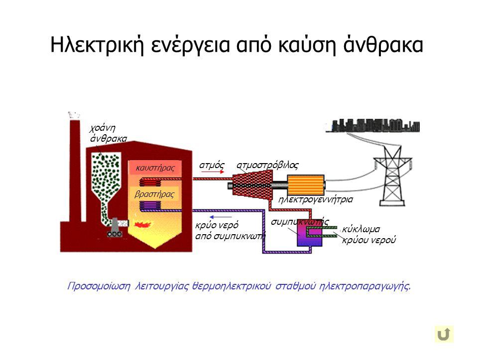 Προσομοίωση λειτουργίας θερμοηλεκτρικού σταθμού ηλεκτροπαραγωγής. χοάνη άνθρακα ατμόςατμοστρόβιλος συμπυκνωτής κύκλωμα κρύου νερού καυστήρας βραστήρας