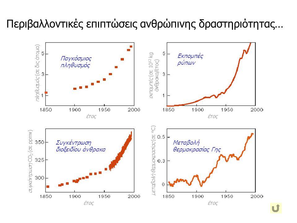 πληθυσμός (σε δις άτομα) έτος Παγκόσμιος πληθυσμός εκπομπές (σε 10 12 kg άνθρακα/έτος) έτος Εκπομπές ρύπων μεταβολή θερμοκρασίας (σε ο C)έτος Μεταβολή