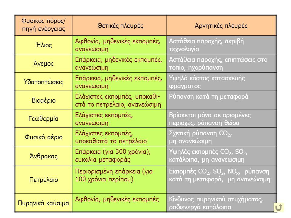 Φυσικός πόρος/ πηγή ενέργειας Θετικές πλευρέςΑρνητικές πλευρές Ήλιος Αφθονία, μηδενικές εκπομπές, ανανεώσιμη Αστάθεια παροχής, ακριβή τεχνολογία Άνεμο