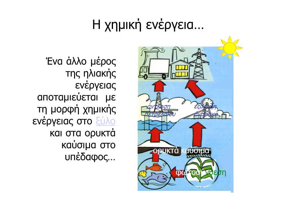 Χημική ενέργεια ορυκτά καύσιμα Ενέργεια βιομάζας χλωρο- φύλλη Φωτοβολ- ταϊκή Υδραυλική ενέργεια νερό Αιολική ενέργεια άνεμος υδροστρόβιλος ανεμόμυλος ανεμογεννήτρια ατμοστρόβιλος ηλεκτρογεννήτρια κινητήρας