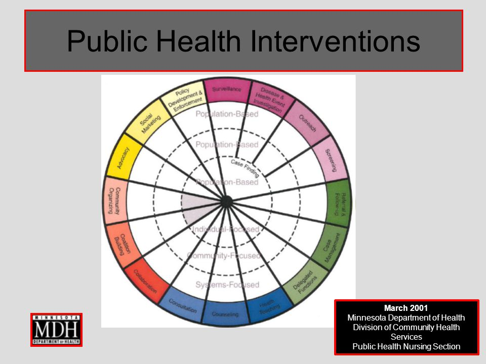 Ορισμός της πρακτικής βασισμένης στον πληθυσμό. Η πρακτική βασισμένη στον πληθυσμό περιλαμβάνει: 4. Δίνει έμφαση σε όλα τα επίπεδα της πρόληψης. Η πρό